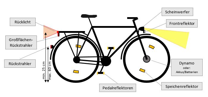 vorschriften f r fahrradbeleuchtung nach stvzo. Black Bedroom Furniture Sets. Home Design Ideas