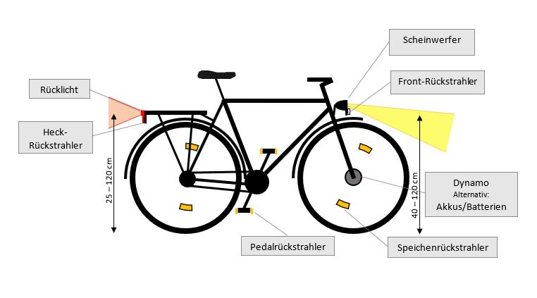 Fahrradbeleuchtung Vorschrift StVZO