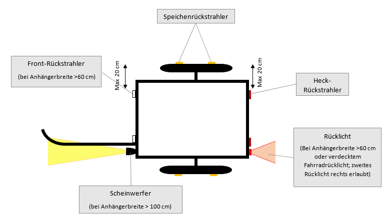Fahrradanhänger Beleuchtung Vorschriften StVZO