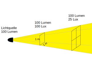 Fahrradbeleuchtung Lux und Lumen